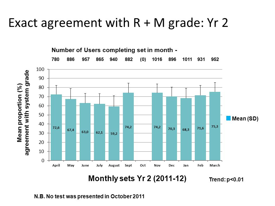 Exact agreement with R + M grade: Yr 2 Mean proportion (%) agreement with system grade Monthly sets Yr 2 (2011-12) 780 886 957 865 940 882 (0) 1016 896 1011 931 952 Number of Users completing set in month - Trend: p<0.01 N.B.