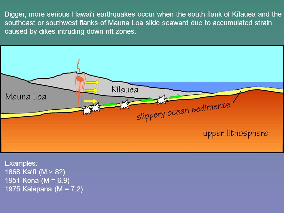 Bigger, more serious Hawai'i earthquakes occur when the south flank of Kīlauea and the southeast or southwest flanks of Mauna Loa slide seaward due to accumulated strain caused by dikes intruding down rift zones.