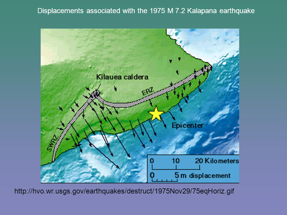 http://hvo.wr.usgs.gov/earthquakes/destruct/1975Nov29/75eqHoriz.gif Displacements associated with the 1975 M 7.2 Kalapana earthquake