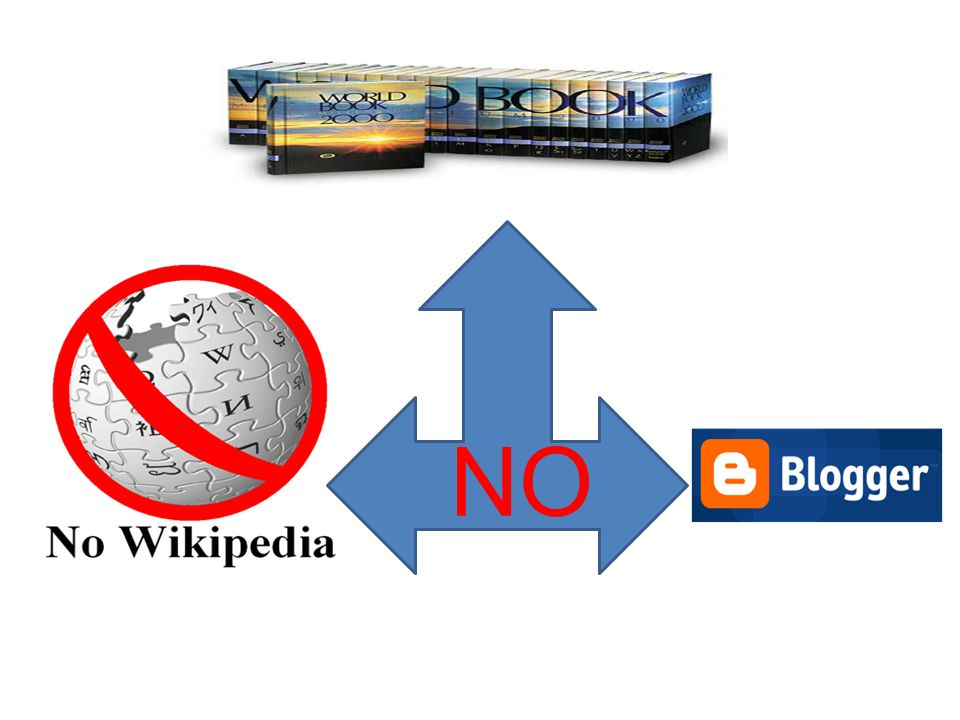 Sources – Websites (2) Do NOT Use— --Online encyclopedias --Blogs --Ask.com, 5 th grader papers, and other yahoo dumb stuff like fake websites --Verify author or entity (.edu,.org)