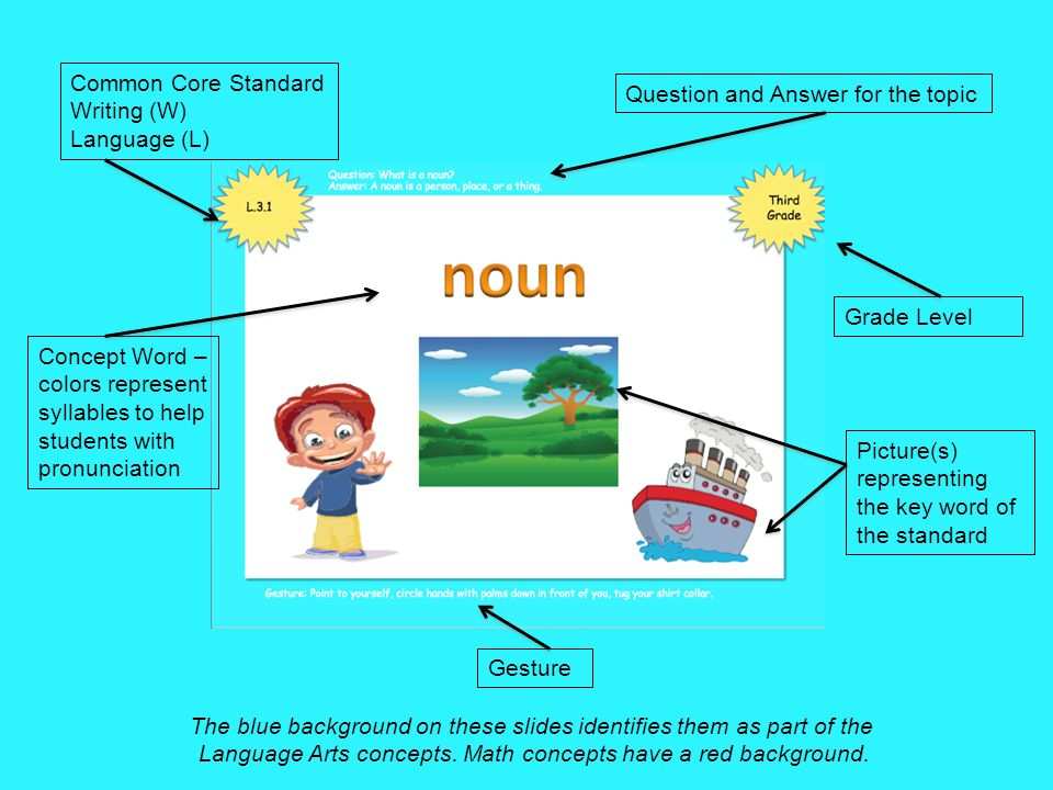 Common Core Standard Writing (W) Language (L) Question and Answer for the topic Grade Level The blue background on these slides identifies them as part of the Language Arts concepts.