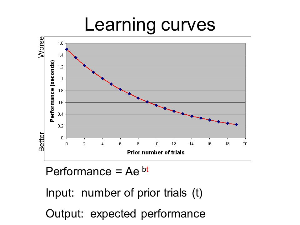 Learning curves Better Worse Performance = Ae -bt Input: number of prior trials (t) Output: expected performance
