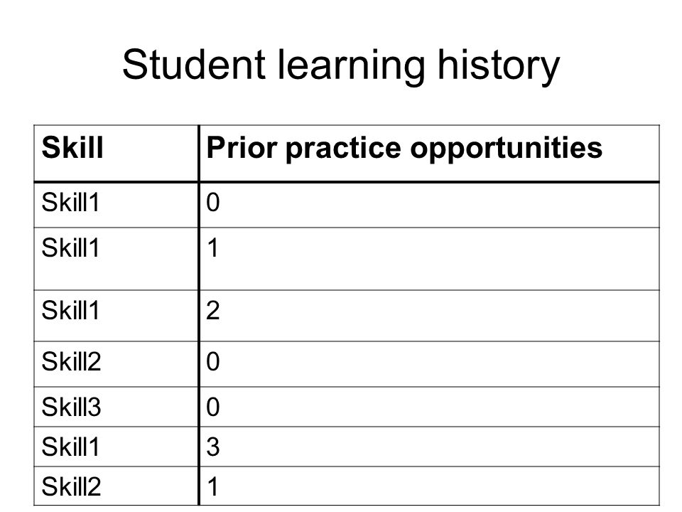 Student learning history SkillPrior practice opportunities Skill10 1 2 Skill20 Skill30 Skill13 Skill21