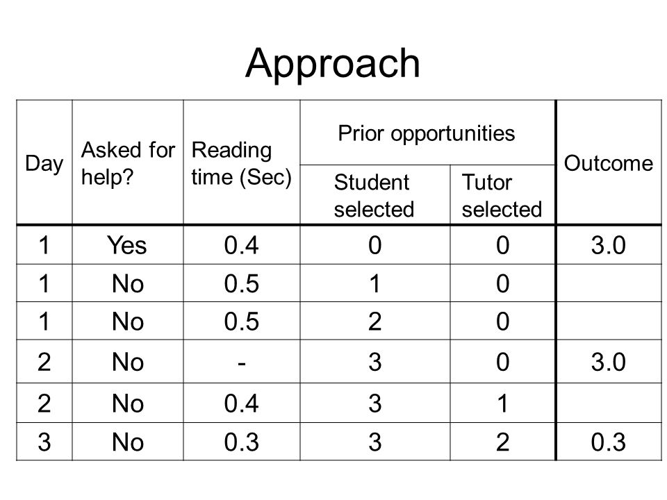 Procedure Determine (hopefully motivated) learning decompositions Find data that reflect learning Solve as a non-linear regression model –Fit model to each student Interpret model coefficient (B)