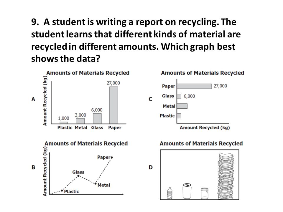 9. A student is writing a report on recycling. The student learns that different kinds of material are recycled in different amounts. Which graph best