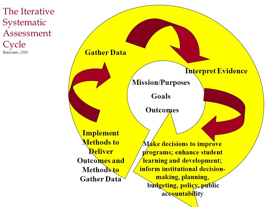 The Iterative Systematic Assessment Cycle Bresciani, 2006 Mission/Purposes Goals Outcomes Implement Methods to Deliver Outcomes and Methods to Gather Data Gather Data Interpret Evidence Make decisions to improve programs; enhance student learning and development; inform institutional decision- making, planning, budgeting, policy, public accountability