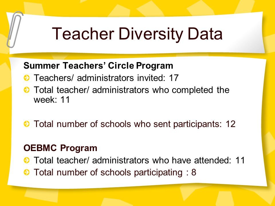 Teacher Diversity Data Summer Teachers' Circle Program Teachers/ administrators invited: 17 Total teacher/ administrators who completed the week: 11 T