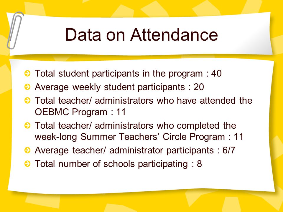 Data on Attendance Total student participants in the program : 40 Average weekly student participants : 20 Total teacher/ administrators who have atte