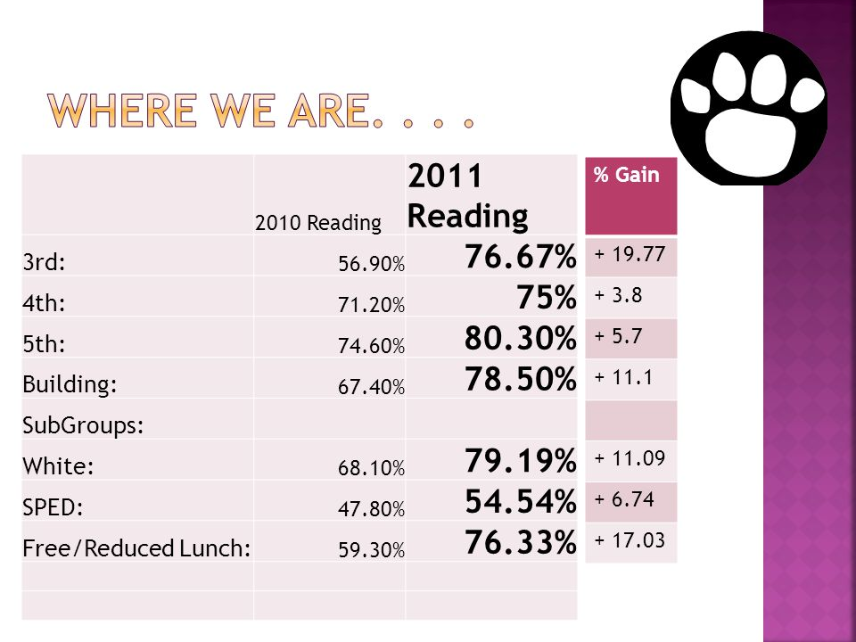 2010 Reading 2011 Reading 3rd: 56.90% 76.67% 4th: 71.20% 75% 5th: 74.60% 80.30% Building: 67.40% 78.50% SubGroups: White: 68.10% 79.19% SPED: 47.80% 54.54% Free/Reduced Lunch: 59.30% 76.33% % Gain + 19.77 + 3.8 + 5.7 + 11.1 + 11.09 + 6.74 + 17.03