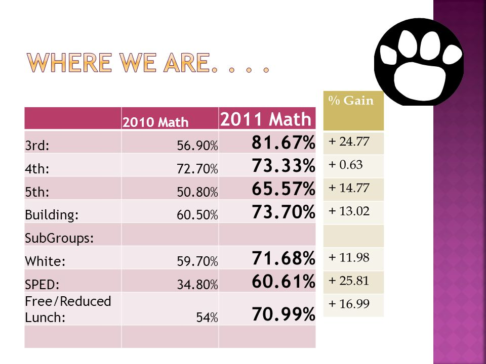 2010 Math 2011 Math 3rd:56.90% 81.67% 4th:72.70% 73.33% 5th:50.80% 65.57% Building:60.50% 73.70% SubGroups: White:59.70% 71.68% SPED:34.80% 60.61% Free/Reduced Lunch:54% 70.99%