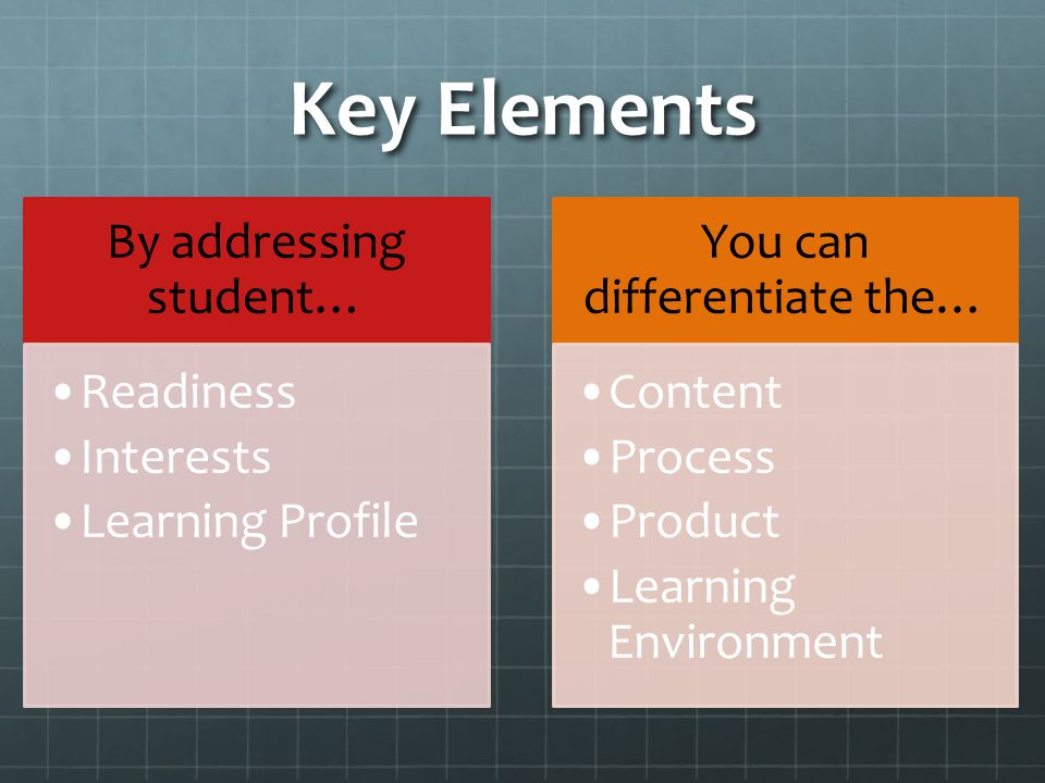 Key Elements By addressing student… Readiness Interests Learning Profile You can differentiate the… Content Process Product Learning Environment