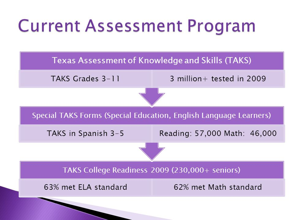TAKS College Readiness 2009 (230,000+ seniors) 63% met ELA standard62% met Math standard Special TAKS Forms (Special Education, English Language Learners) TAKS in Spanish 3-5Reading: 57,000 Math: 46,000 Texas Assessment of Knowledge and Skills (TAKS) TAKS Grades 3-113 million+ tested in 2009