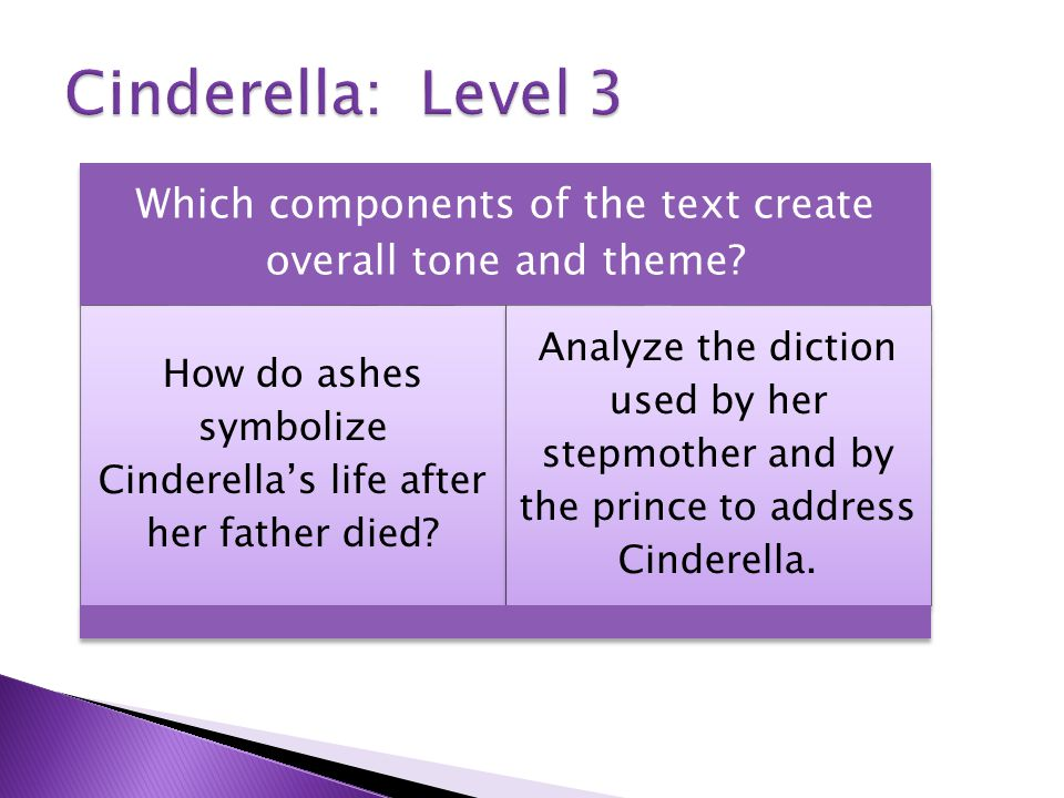 Which components of the text create overall tone and theme? How do ashes symbolize Cinderella's life after her father died? Analyze the diction used b