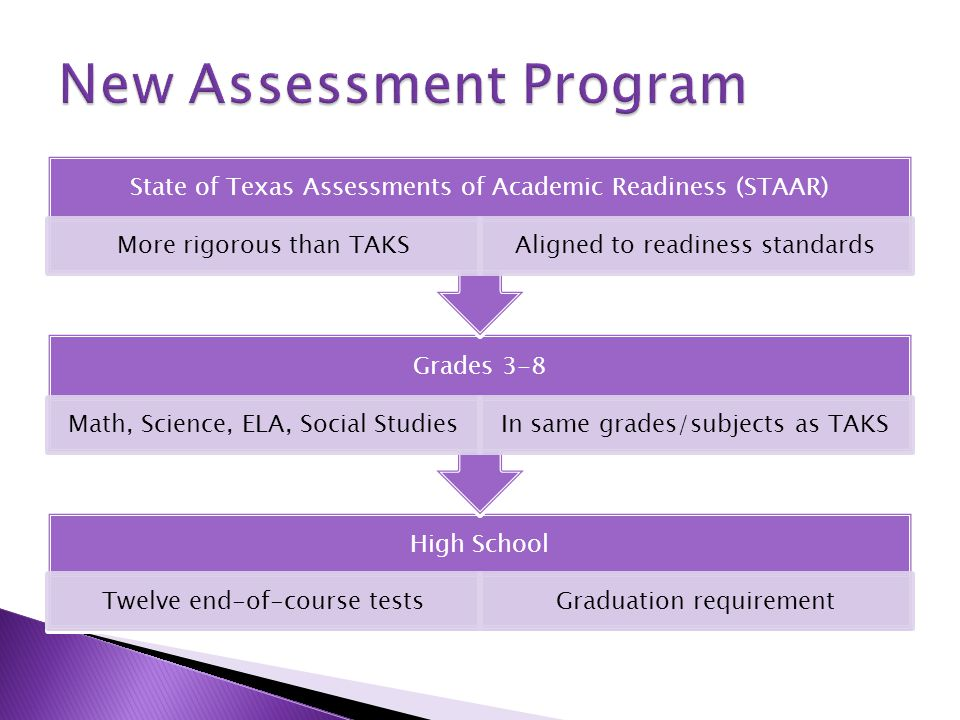 High School Twelve end-of-course testsGraduation requirement Grades 3-8 Math, Science, ELA, Social StudiesIn same grades/subjects as TAKS State of Texas Assessments of Academic Readiness (STAAR) More rigorous than TAKSAligned to readiness standards