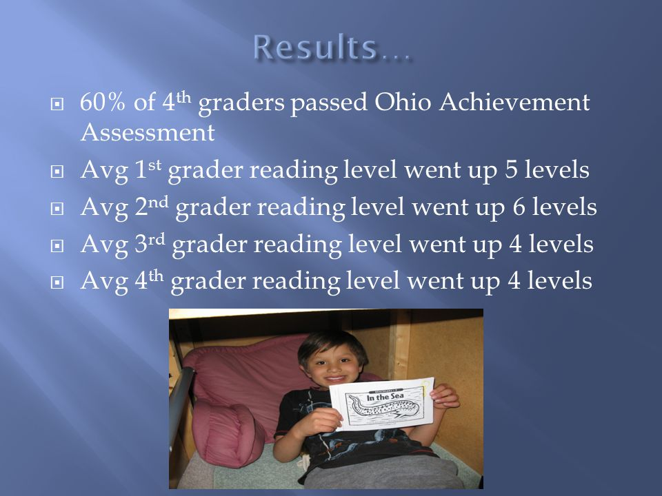  60% of 4 th graders passed Ohio Achievement Assessment  Avg 1 st grader reading level went up 5 levels  Avg 2 nd grader reading level went up 6 levels  Avg 3 rd grader reading level went up 4 levels  Avg 4 th grader reading level went up 4 levels
