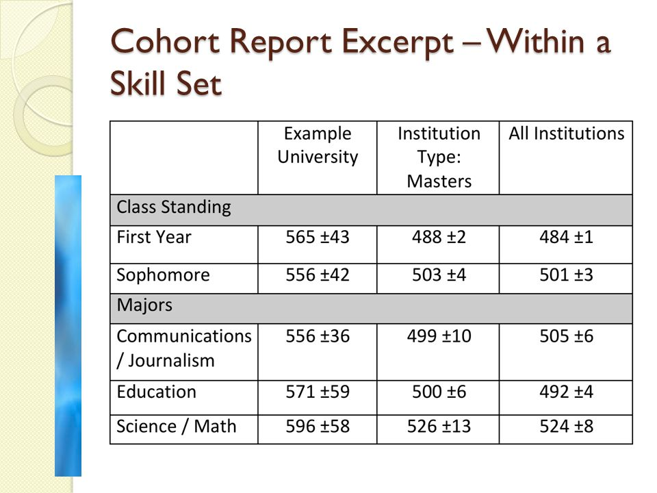 Cohort Report Excerpt – Within a Skill Set