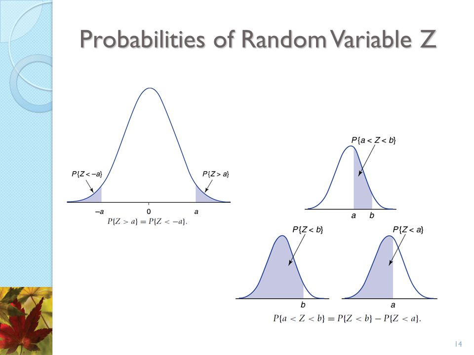 Probabilities of Random Variable Z 14