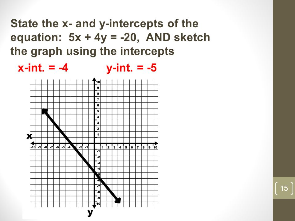 15 State the x- and y-intercepts of the equation: 5x + 4y = -20, AND sketch the graph using the intercepts x-int.
