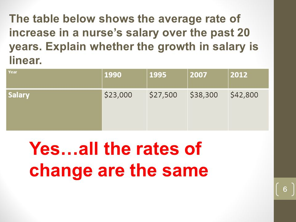 6 The table below shows the average rate of increase in a nurse's salary over the past 20 years.