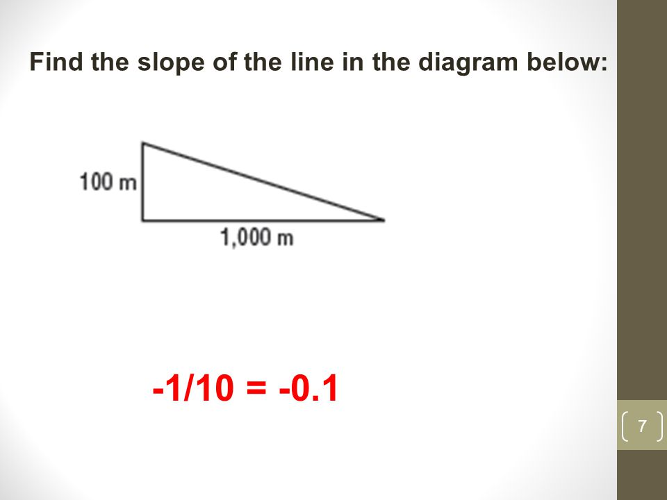 7 Find the slope of the line in the diagram below: -1/10 = -0.1