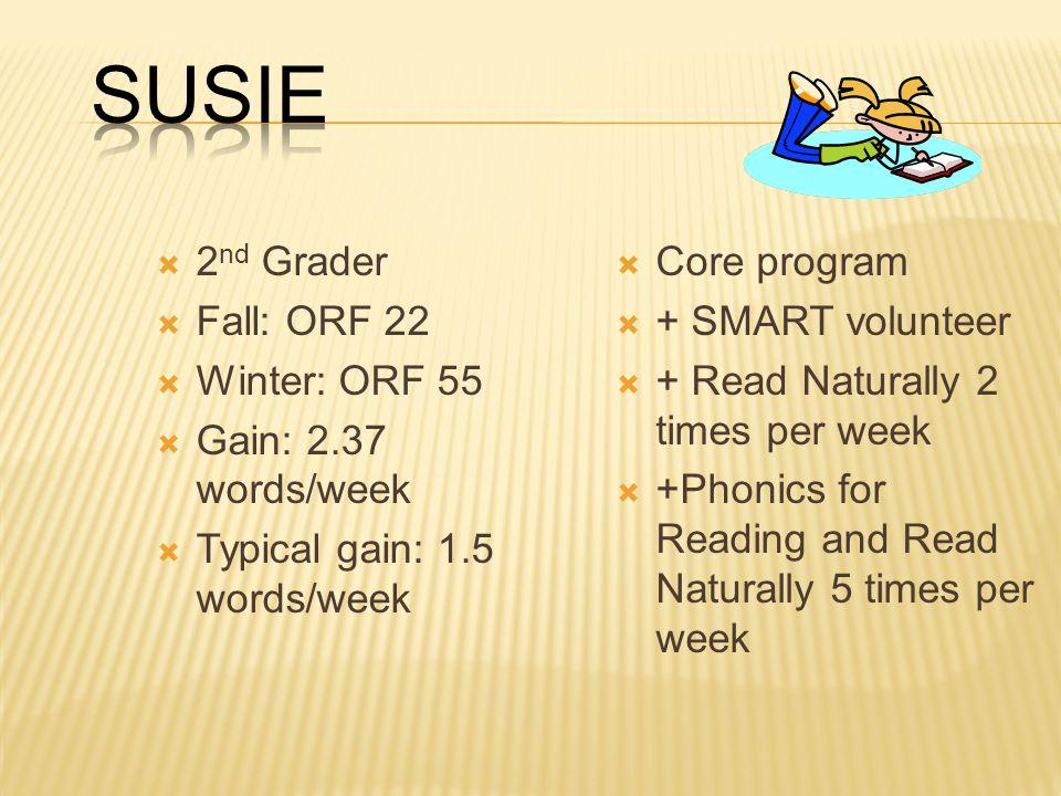  2 nd Grader  Fall: ORF 22  Winter: ORF 55  Gain: 2.37 words/week  Typical gain: 1.5 words/week  Core program  + SMART volunteer  + Read Naturally 2 times per week  +Phonics for Reading and Read Naturally 5 times per week