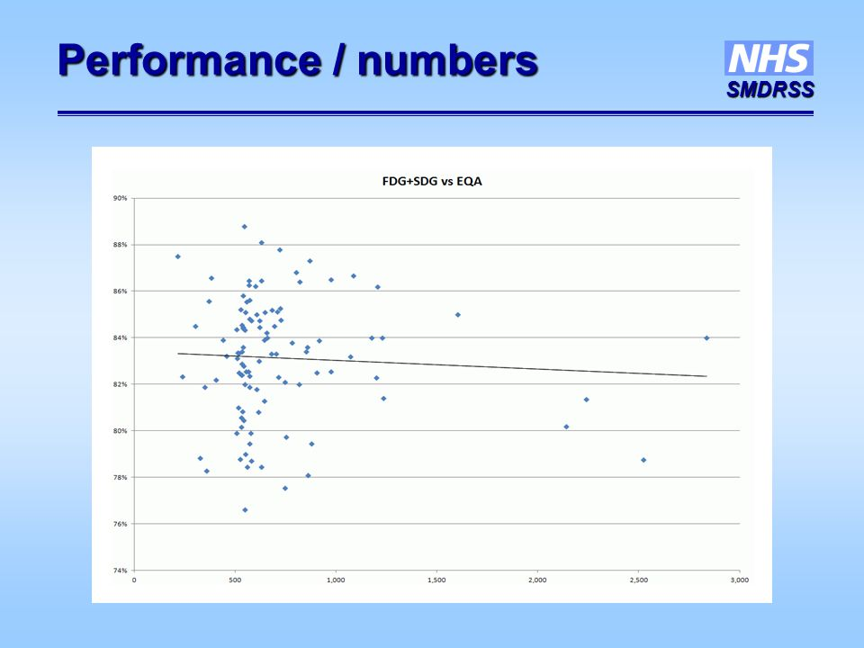 SMDRSS Performance / numbers
