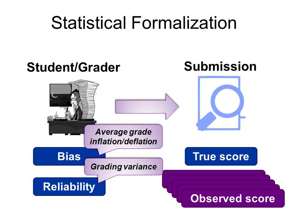 Statistical Formalization Student/Grader Submission BiasReliabilityTrue scoreObserved score Average grade inflation/deflation Grading variance
