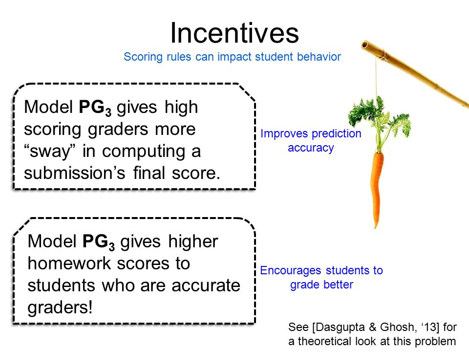 Incentives Scoring rules can impact student behavior Model PG 3 gives higher homework scores to students who are accurate graders.