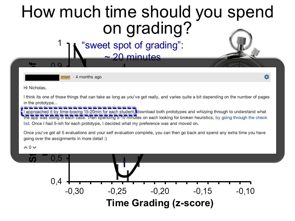 How much time should you spend on grading sweet spot of grading : ~ 20 minutes