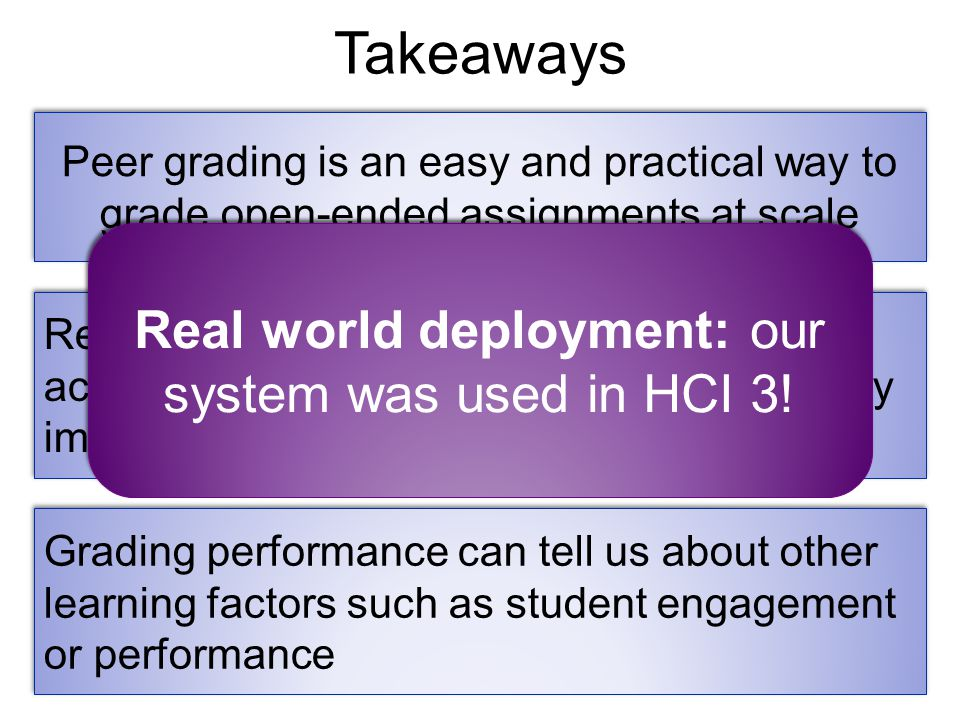 Takeaways Peer grading is an easy and practical way to grade open-ended assignments at scale Reasoning jointly over all submissions and accounting for bias/reliability can significantly improve current peer grading in MOOCs Grading performance can tell us about other learning factors such as student engagement or performance Real world deployment: our system was used in HCI 3!