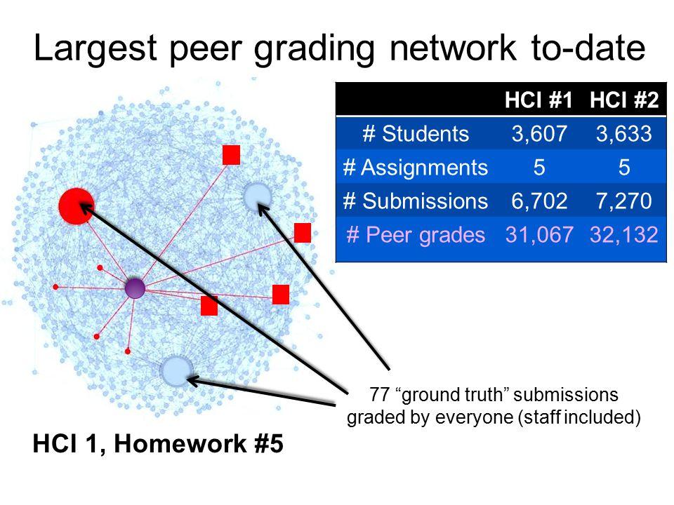 How well did peer grading do.