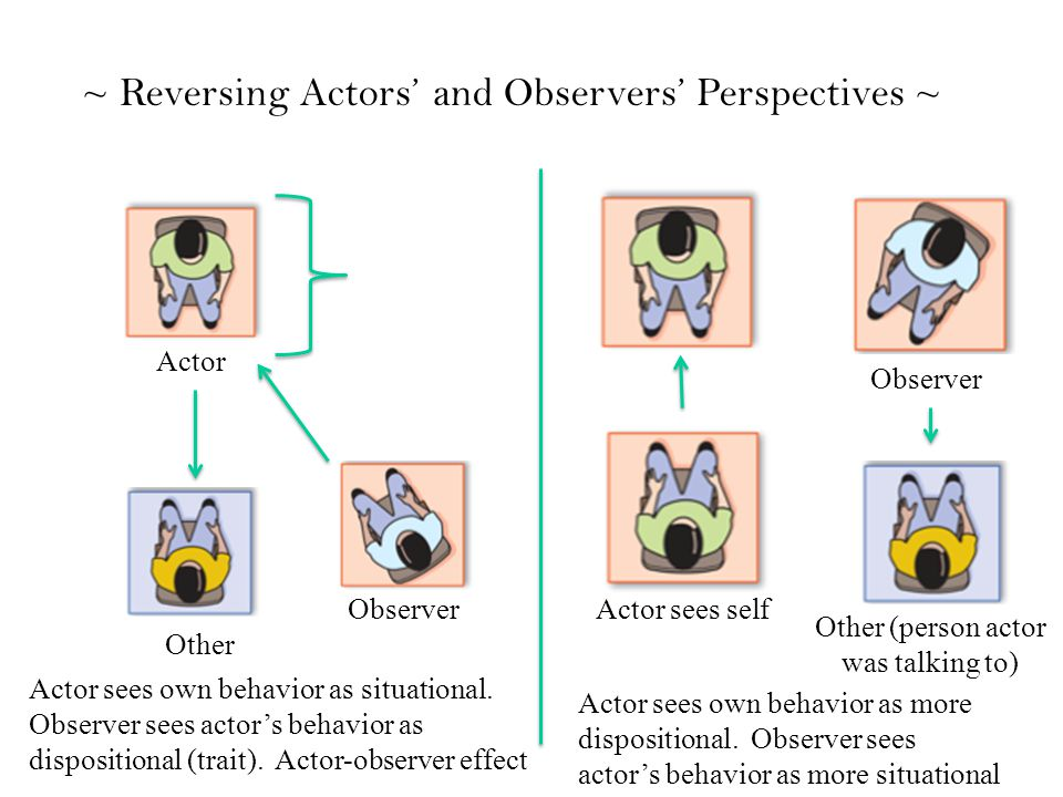 ~ Reversing Actors' and Observers' Perspectives ~ Actor sees own behavior as situational.