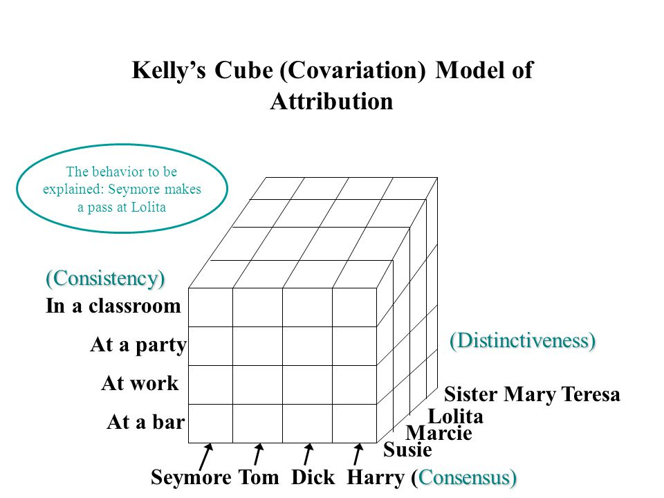In a classroom At a party At work At a bar Susie Marcie Lolita Sister Mary Teresa Consensus) Seymore Tom Dick Harry (Consensus) The behavior to be explained: Seymore makes a pass at Lolita (Distinctiveness) (Consistency) Kelly's Cube (Covariation) Model of Attribution