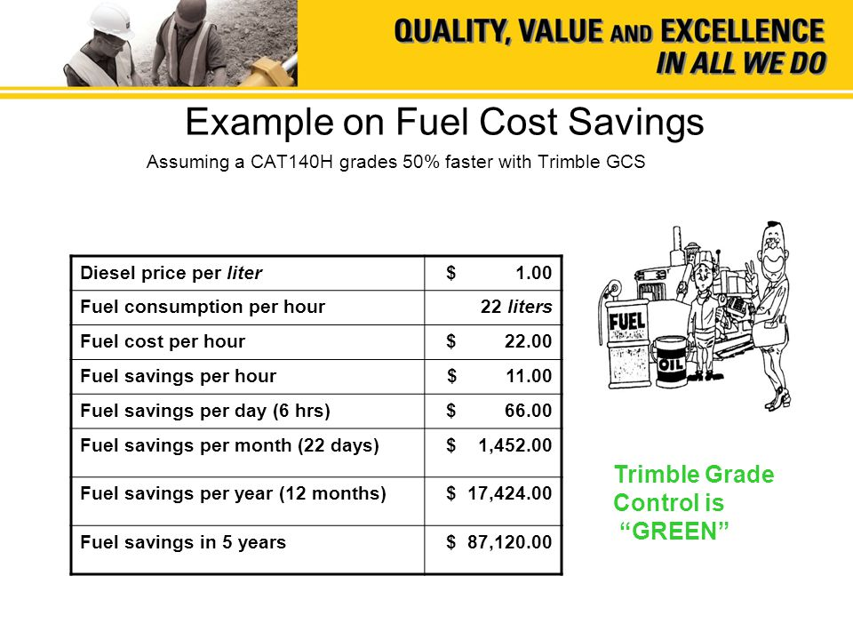 Example on Fuel Cost Savings Assuming a CAT140H grades 50% faster with Trimble GCS Diesel price per liter$ 1.00 Fuel consumption per hour 22 liters Fuel cost per hour$ 22.00 Fuel savings per hour$ 11.00 Fuel savings per day (6 hrs)$ 66.00 Fuel savings per month (22 days)$ 1,452.00 Fuel savings per year (12 months)$ 17,424.00 Fuel savings in 5 years$ 87,120.00 Trimble Grade Control is GREEN