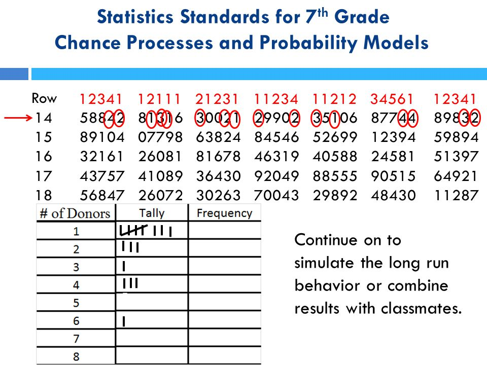 Statistics Standards for 7 th Grade Chance Processes and Probability Models Row 14 58842 81316 30021 29902 35106 87744 89832 15 89104 07798 63824 8454