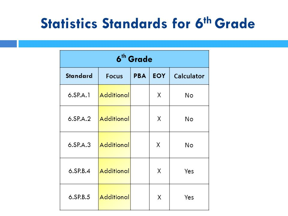 Statistics Standards for 6 th Grade Measures of Center The Mean as Fair Share Dave, Sandy, Javier, and Maria have 12 cookies.