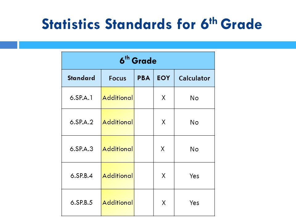 Statistics Standards for Grades 6 - 8 Census at School (http://www.amstat.org/censusatschool/)http://www.amstat.org/censusatschool/ Statistics Education Web (http://www.amstat.org/education/stew/)http://www.amstat.org/education/stew/