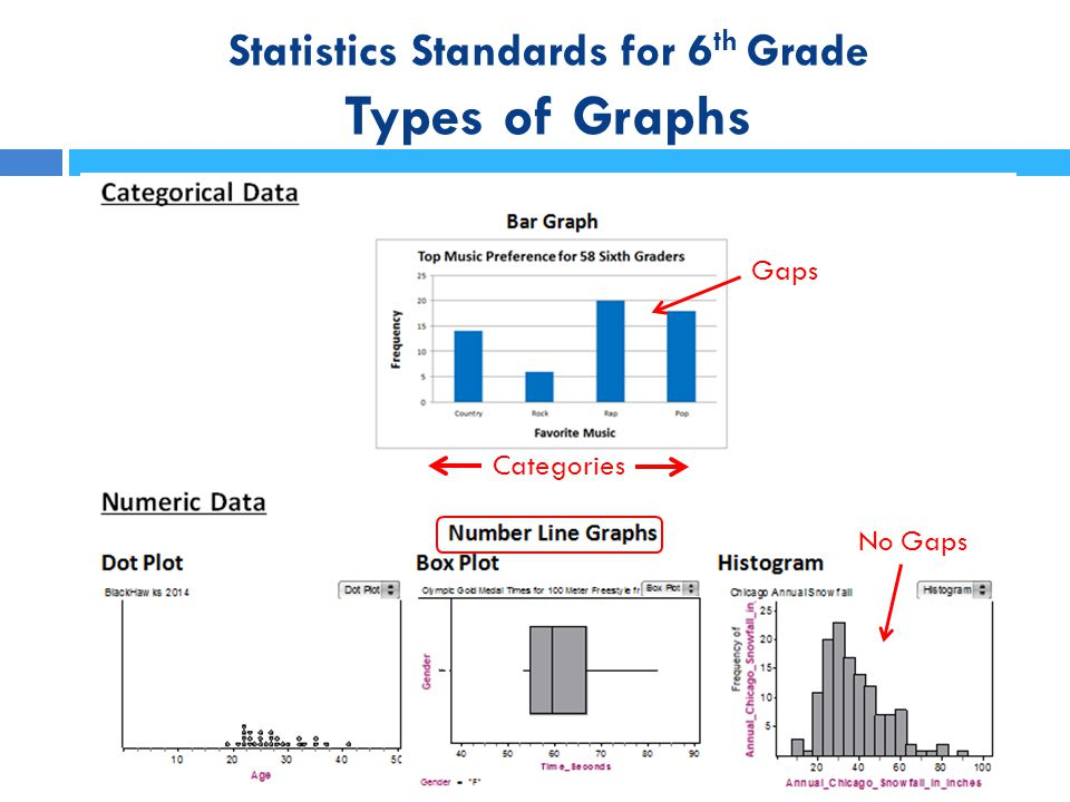 Statistics Standards for 6 th Grade Measures of Spread Range = maximum value – minimum value Interquartile Range = Quartile3 – Quartile1 Interquartile Range (iqr) is the spread of the middle 50% of the data.