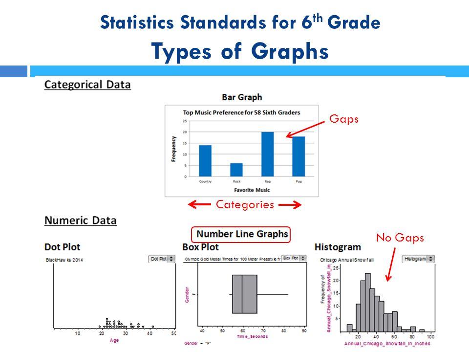 Statistics Standards for 6 th Grade Shape, Center and Spread BIG IDEAS:  When describing distributions, we talk about Shape, Center, and Spread in the context of the data.
