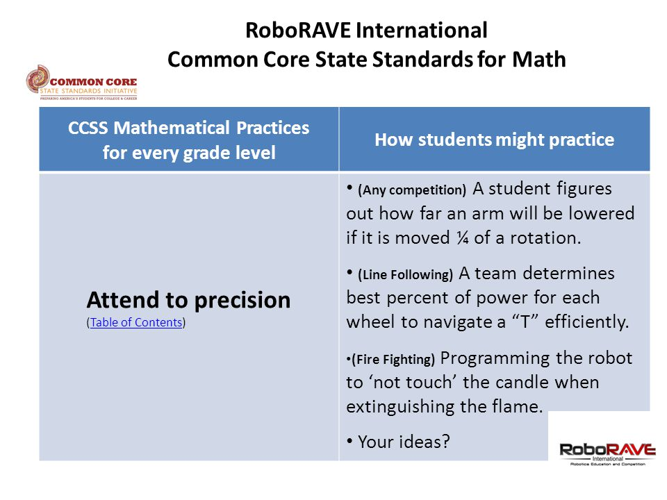 CCSS Mathematical Practices for every grade level How students might practice Attend to precision (Table of Contents)Table of Contents (Any competition) A student figures out how far an arm will be lowered if it is moved ¼ of a rotation.