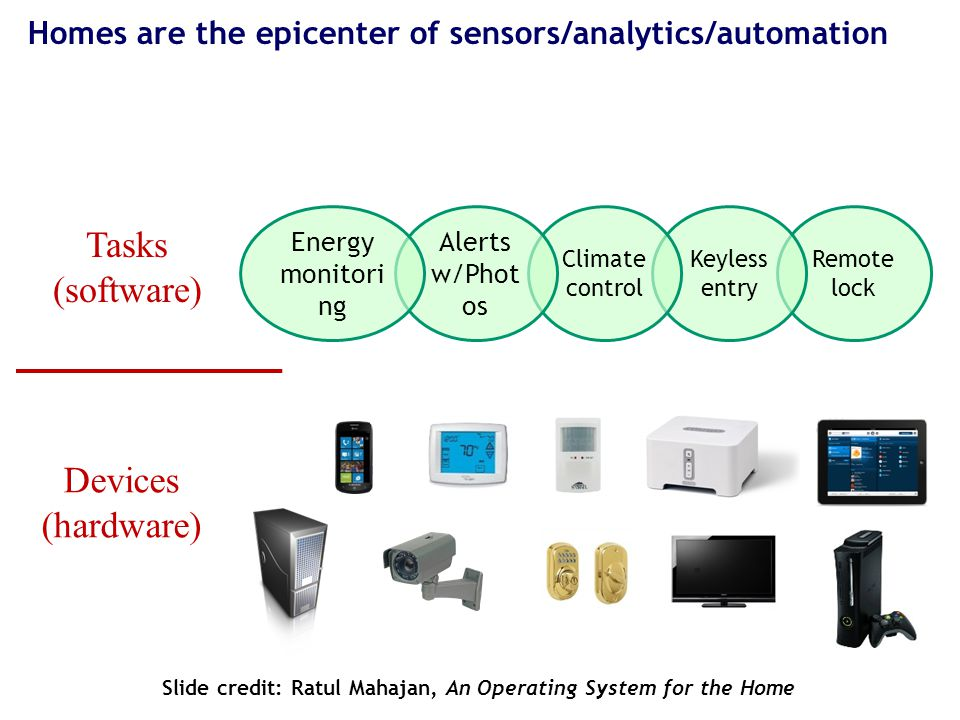 Homes are the epicenter of sensors/analytics/automation Remote lock Keyless entry Climate control Alerts w/Phot os Energy monitori ng Tasks (software) Devices (hardware) Slide credit: Ratul Mahajan, An Operating System for the Home