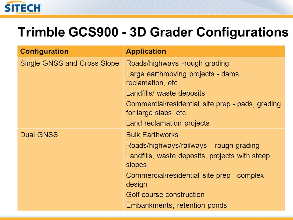 Trimble GCS900 - 3D Grader Configurations ConfigurationApplication Single GNSS and Cross SlopeRoads/highways -rough grading Large earthmoving projects