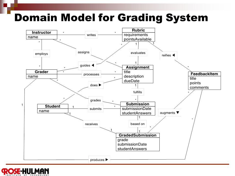 Domain Model for Grading System