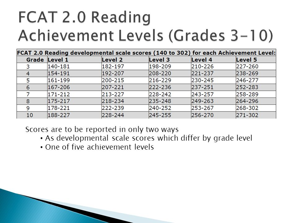 2010 Achievement Levels 2011+Achievement Levels Scale score range from 100 to 500 Large range within achievement levels (Gr3 level 1: 100-258 = 158-point range) All levels based on same scale (100-500 for grades 3-10) D evelopmental scale score range differs by grade level Small range within achievement levels (Gr3 level 1: 140-181; 41-point range) All levels based on different scale at each grade level