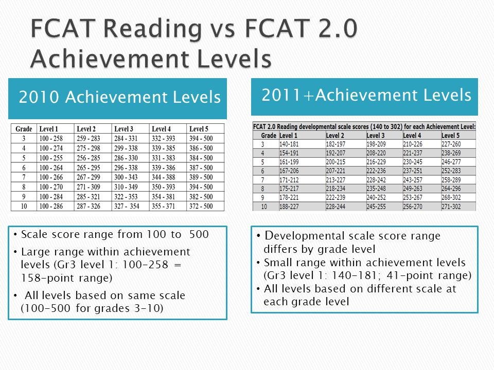  For 2011-2012 scores on the FCAT 2.0 Science shall be reported by the use of scaled scores and achievement levels defined by the baseline assessment.