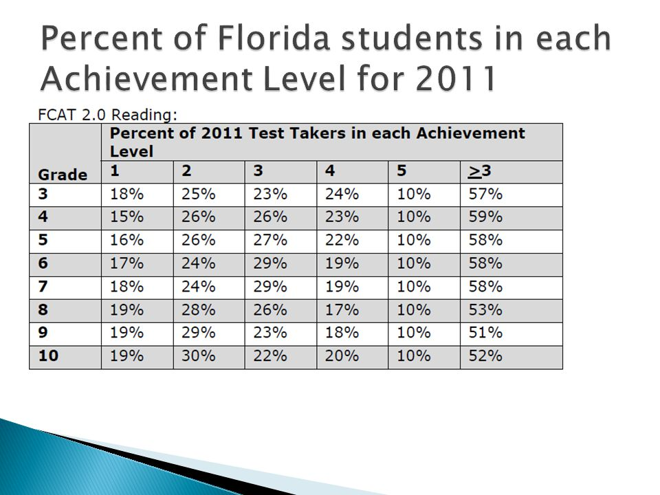 2010 72% of 3 rd grade students scored Level 3 or above 2011 (new achievement levels) 57% of 3 rd grade students scored Level 3 or above