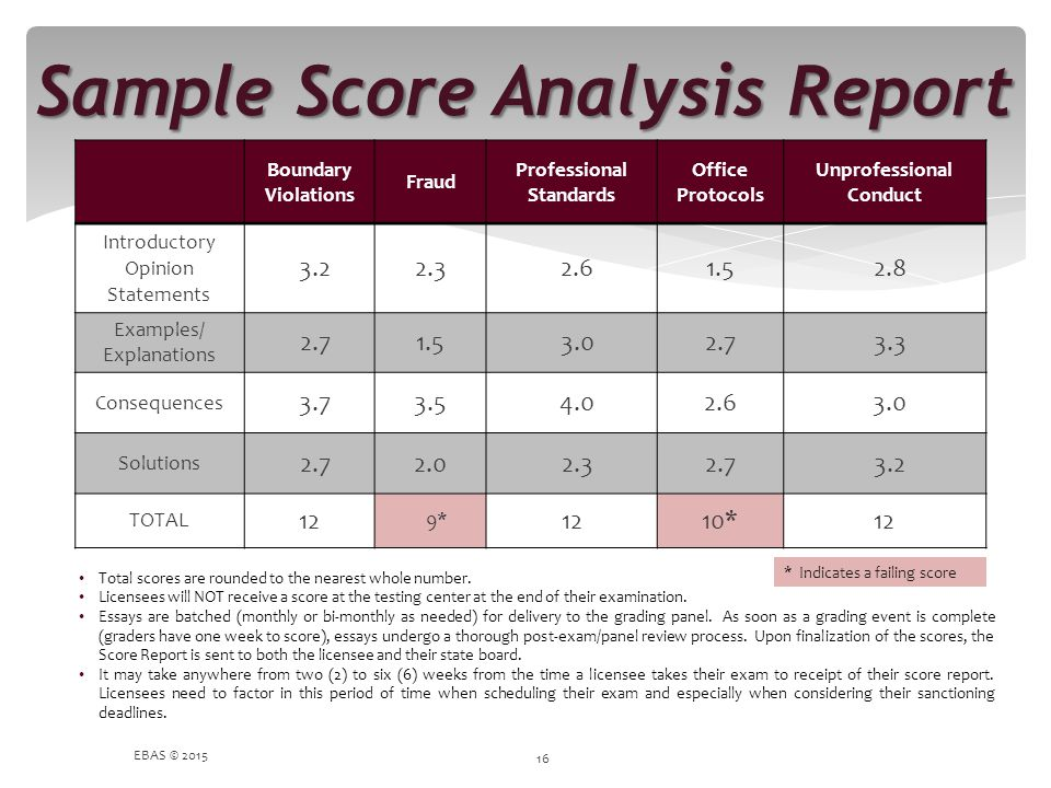 Sample Score Analysis Report EBAS © 2015 16 Boundary Violations Fraud Professional Standards Office Protocols Unprofessional Conduct Introductory Opin