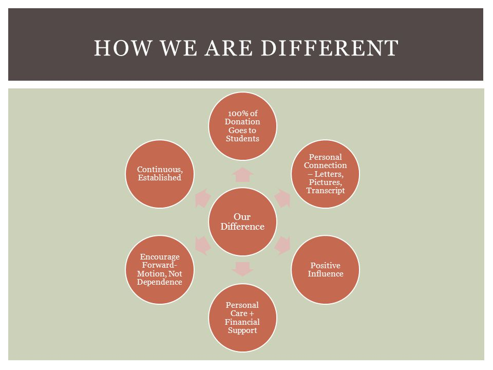 HOW WE ARE DIFFERENT Our Difference 100% of Donation Goes to Students Personal Connection – Letters, Pictures, Transcript Positive Influence Personal