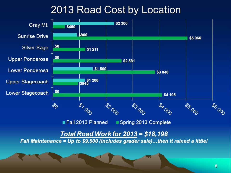 6 Total Road Work for 2013 = $18,198 Fall Maintenance = Up to $9,500 (includes grader sale)…then it rained a little!