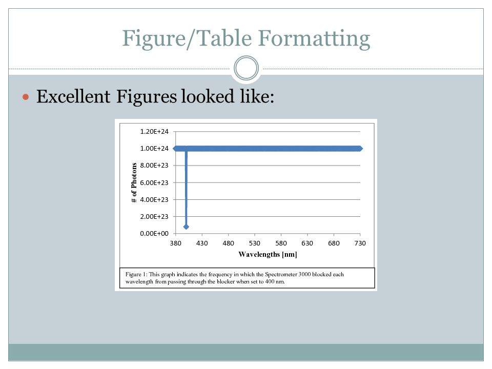 Figure/Table Formatting Excellent Figures looked like: